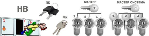 Что такое мастер ключ, мастер замок, мастер система, пк, мк, нв?